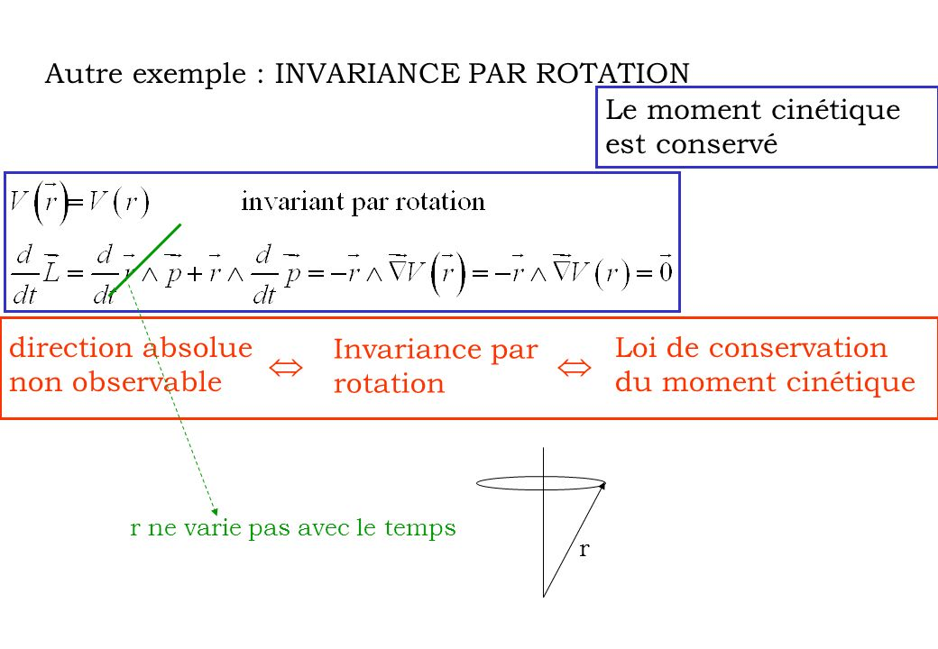   Autre exemple : INVARIANCE PAR ROTATION