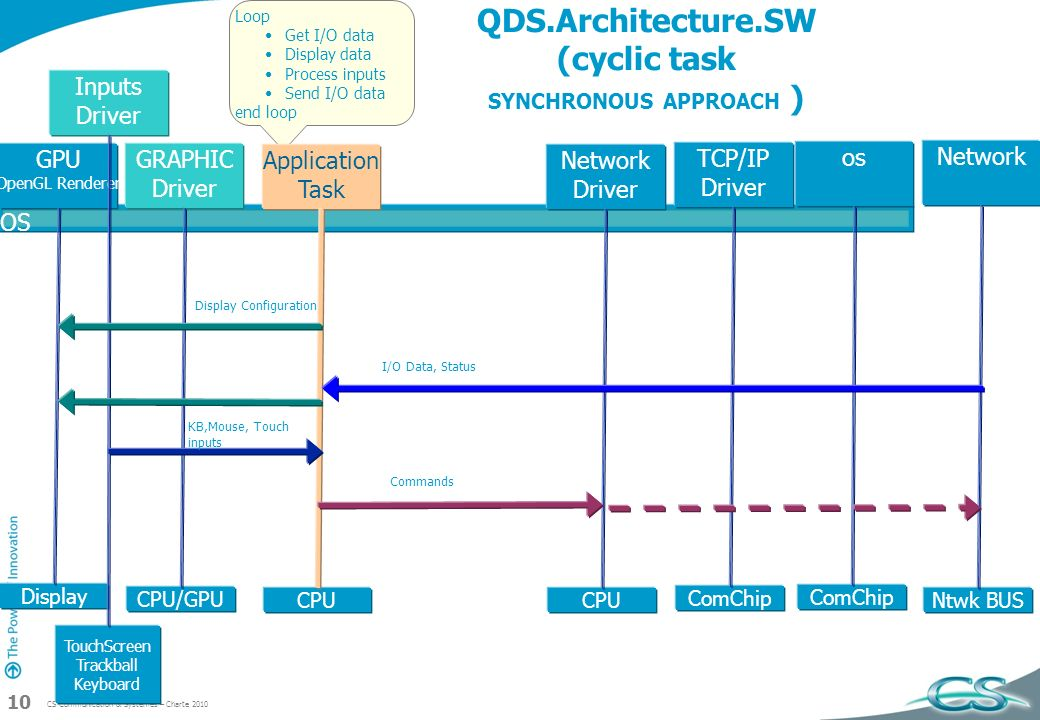 QDS.Architecture.SW (cyclic task SYNCHRONOUS APPROACH )