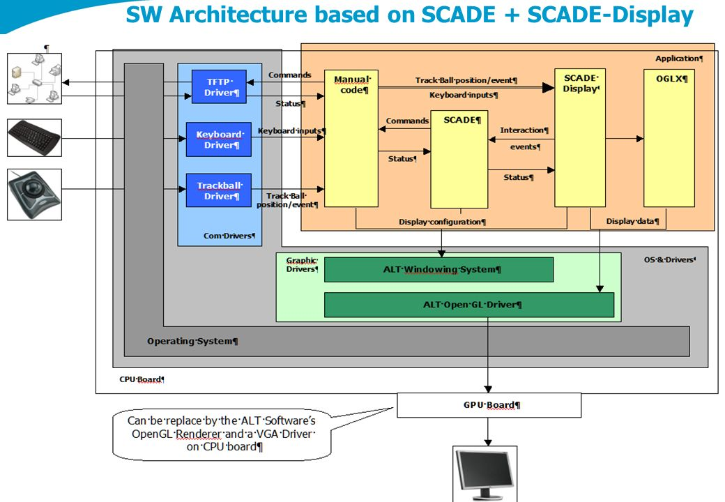 SW Architecture based on SCADE + SCADE-Display