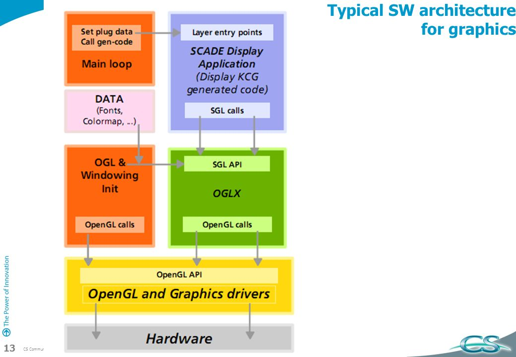 Typical SW architecture for graphics
