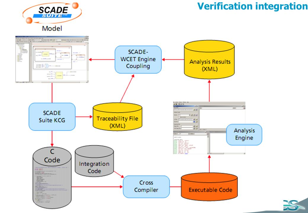 Verification integration