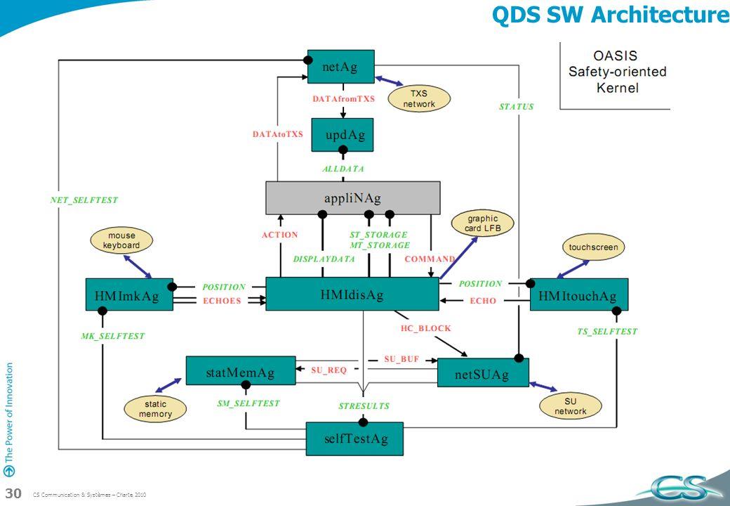 QDS SW Architecture