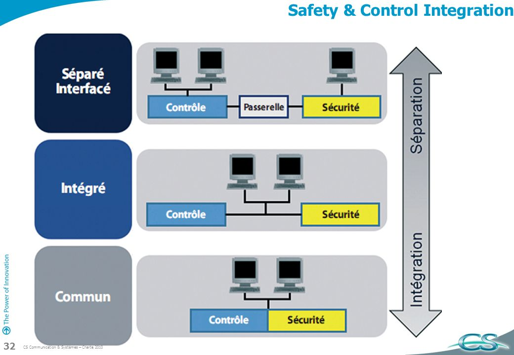 Safety & Control Integration