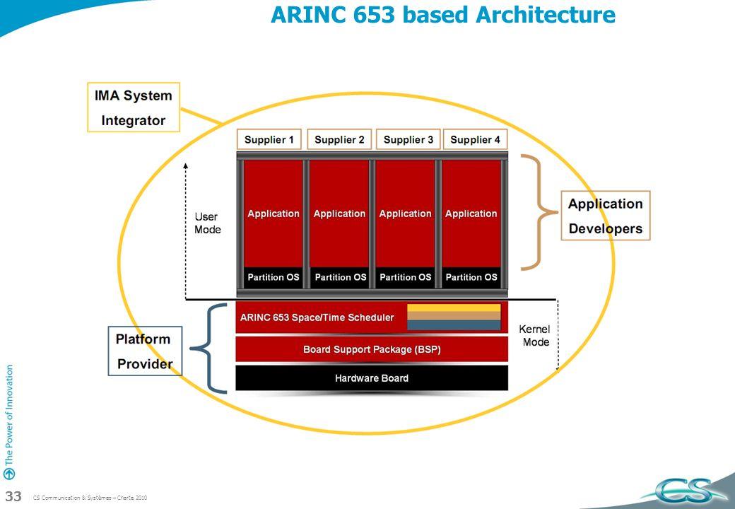 ARINC 653 based Architecture