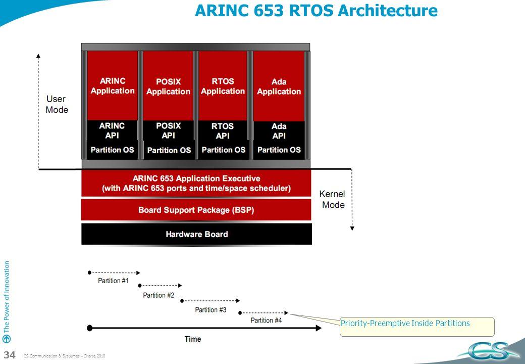 ARINC 653 RTOS Architecture