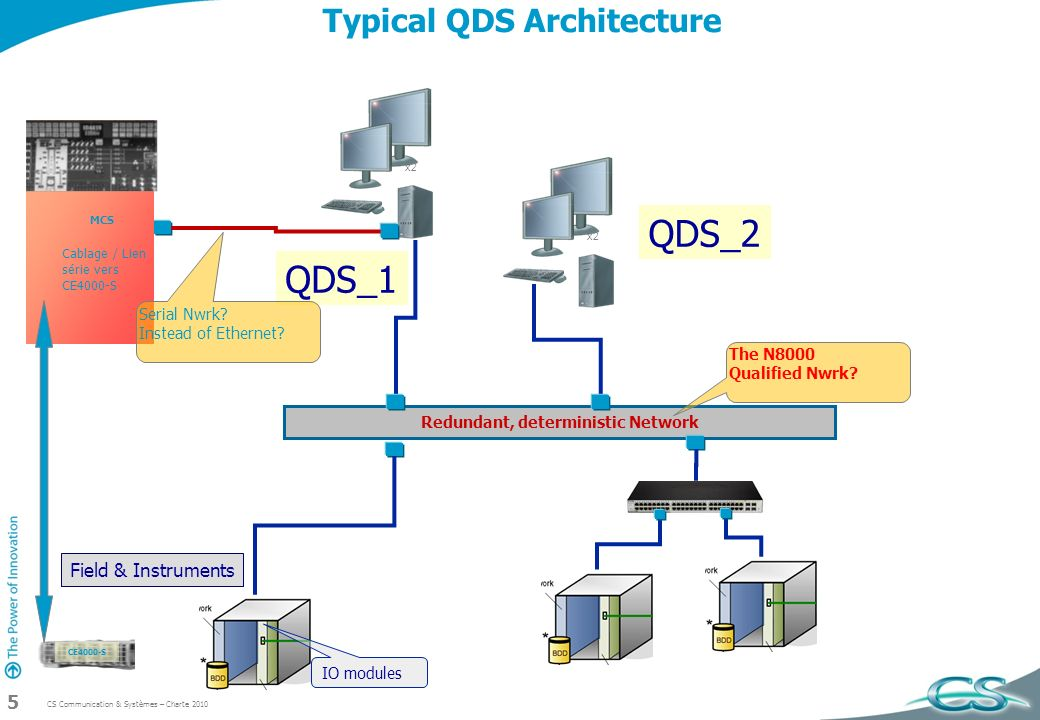 Typical QDS Architecture