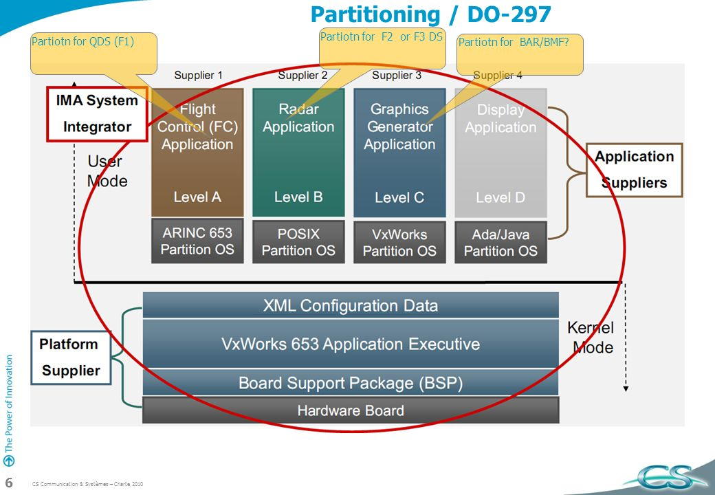 Partitioning / DO-297 Partiotn for F2 or F3 DS Partiotn for QDS (F1)
