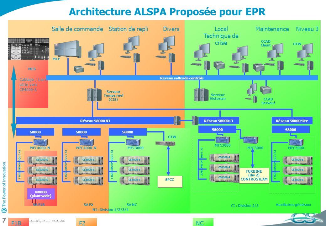 Architecture ALSPA Proposée pour EPR