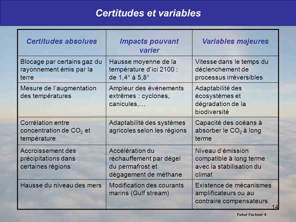 Certitudes et variables