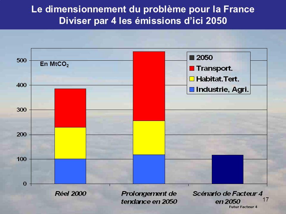 Le dimensionnement du problème pour la France Diviser par 4 les émissions d'ici 2050