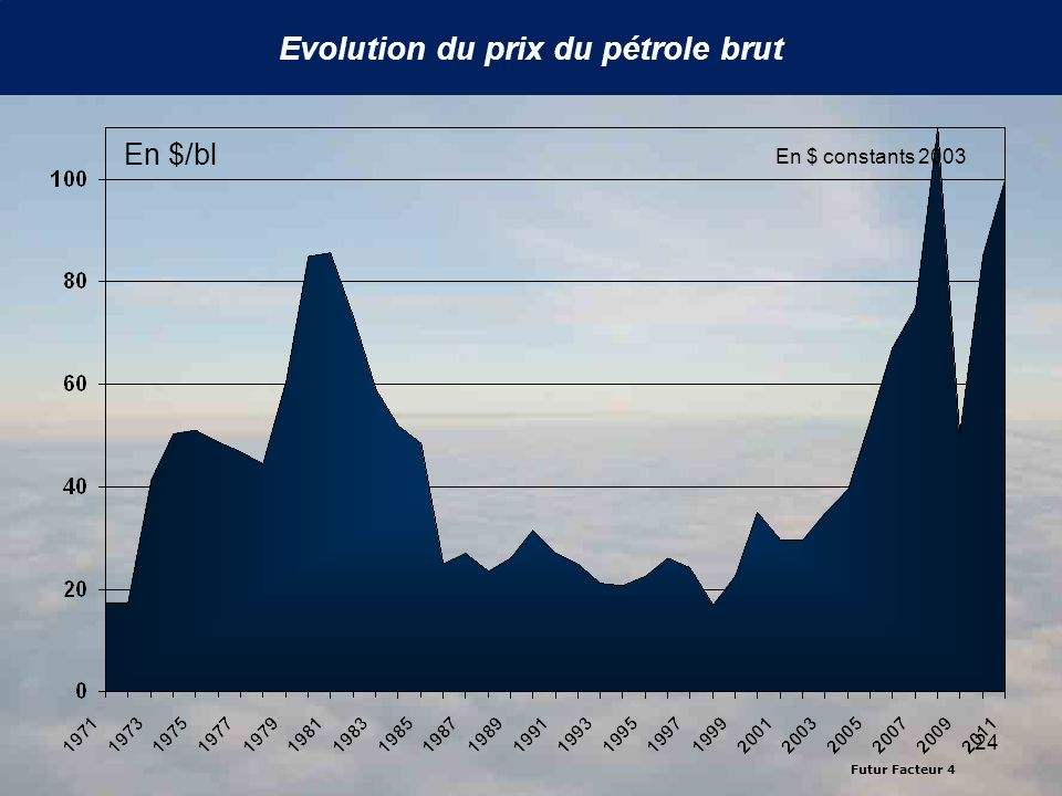 Evolution du prix du pétrole brut