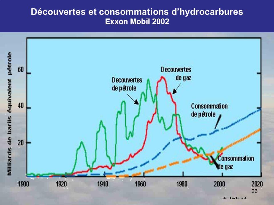 Découvertes et consommations d'hydrocarbures Exxon Mobil 2002
