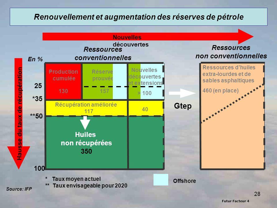 Renouvellement et augmentation des réserves de pétrole