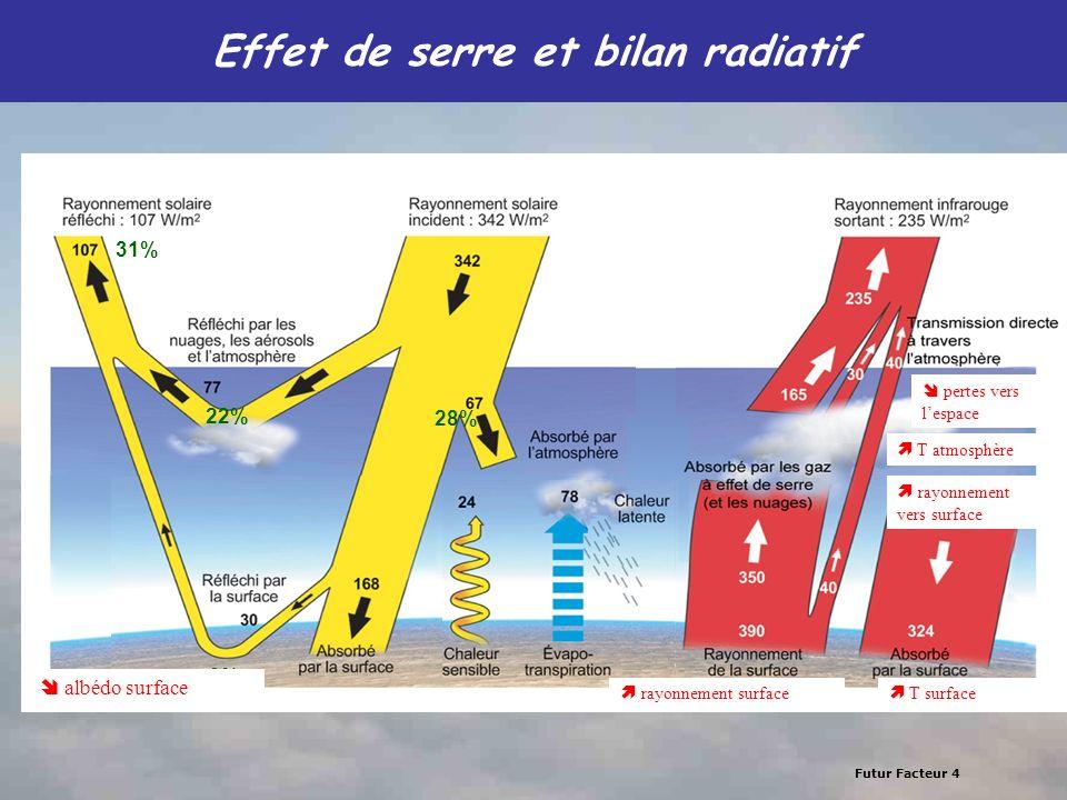 Effet de serre et bilan radiatif
