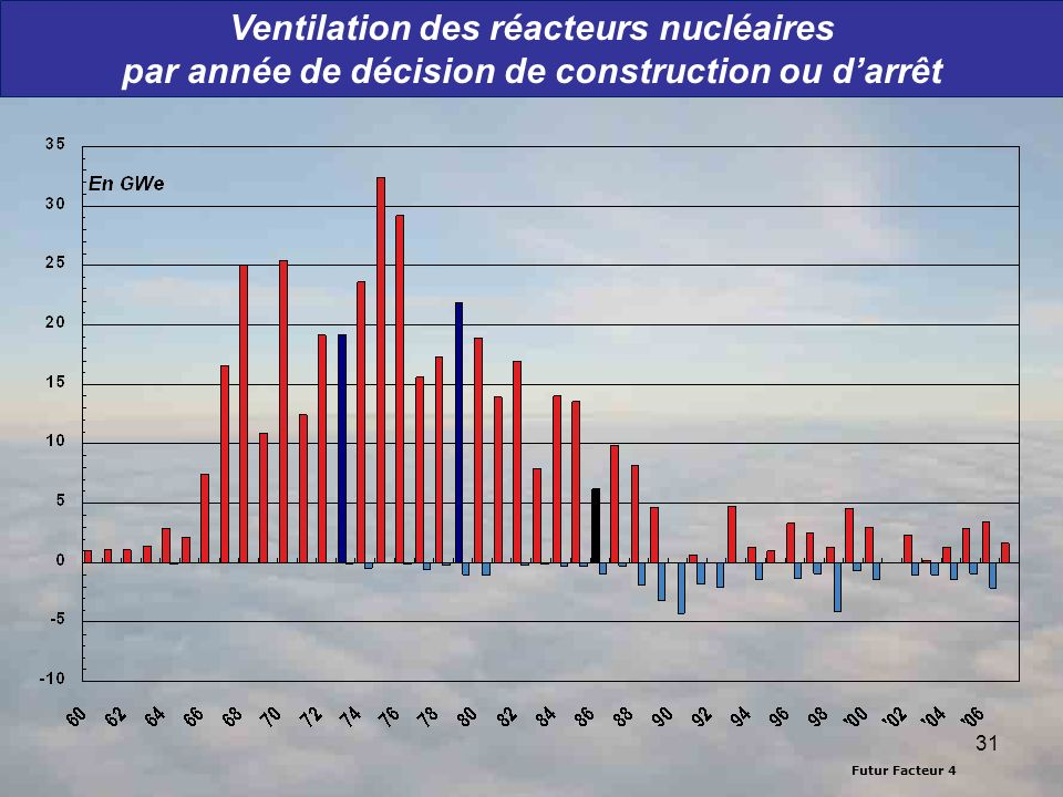 Ventilation des réacteurs nucléaires par année de décision de construction ou d'arrêt