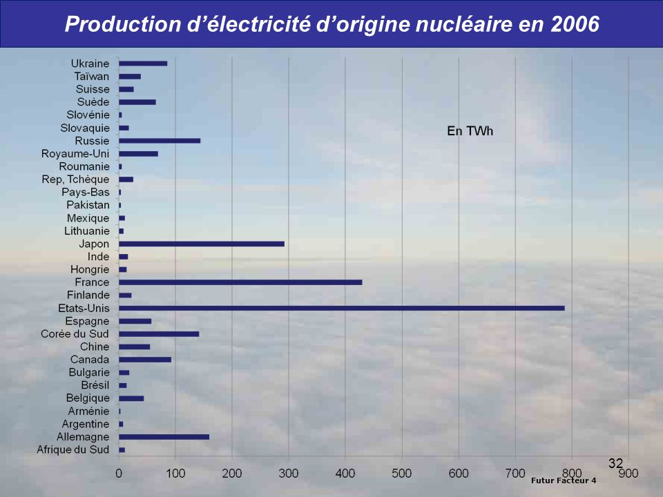Production d'électricité d'origine nucléaire en 2006