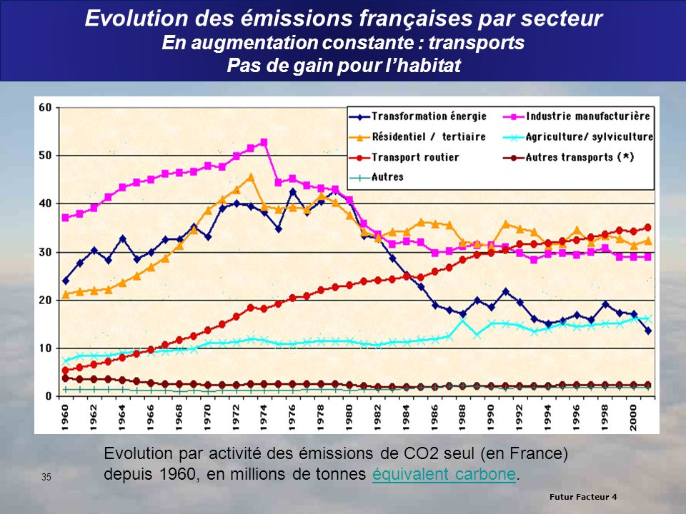 Evolution des émissions françaises par secteur En augmentation constante : transports Pas de gain pour l'habitat