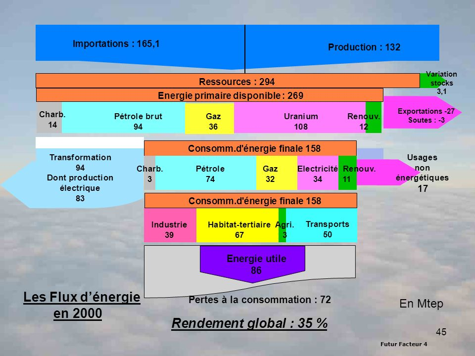 Les Flux d'énergie en 2000 Rendement global : 35 % En Mtep
