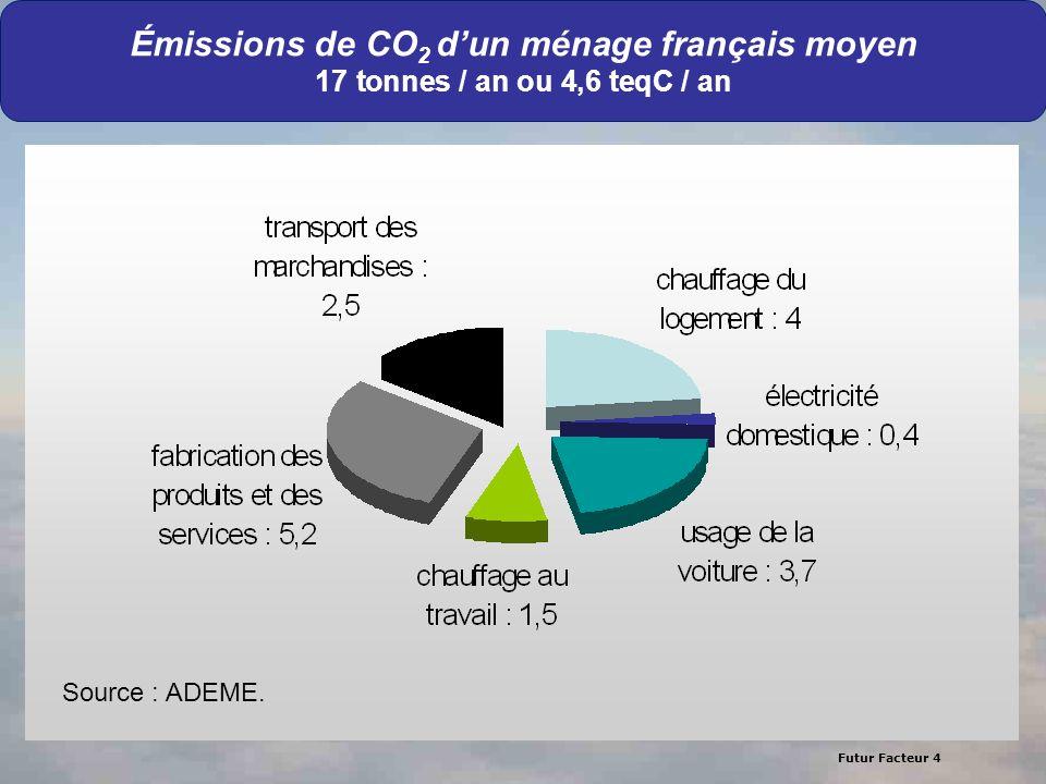 Émissions de CO2 d'un ménage français moyen 17 tonnes / an ou 4,6 teqC / an