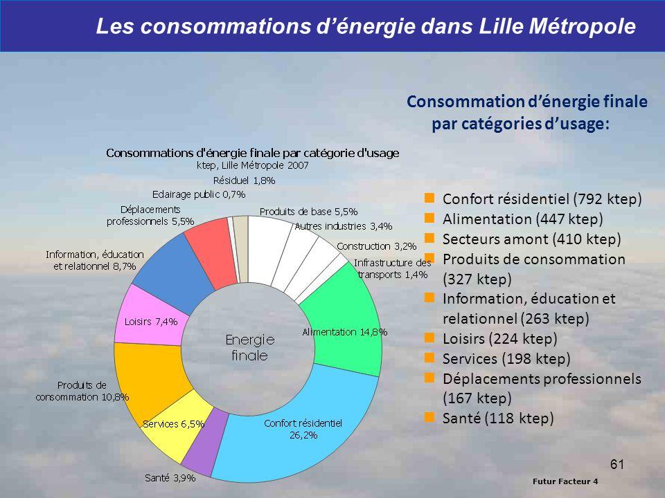 Les consommations d'énergie dans Lille Métropole