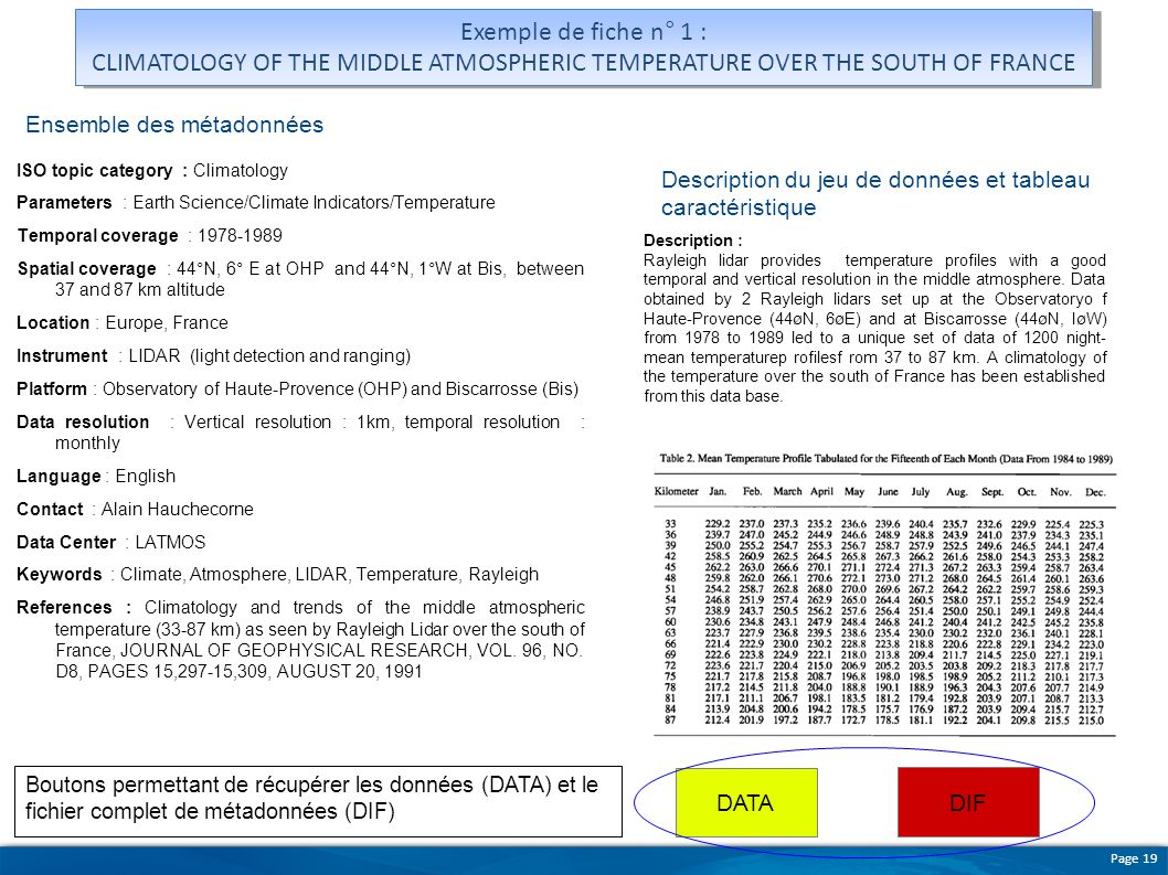 Exemple de fiche n° 1 : CLIMATOLOGY OF THE MIDDLE ATMOSPHERIC TEMPERATURE OVER THE SOUTH OF FRANCE