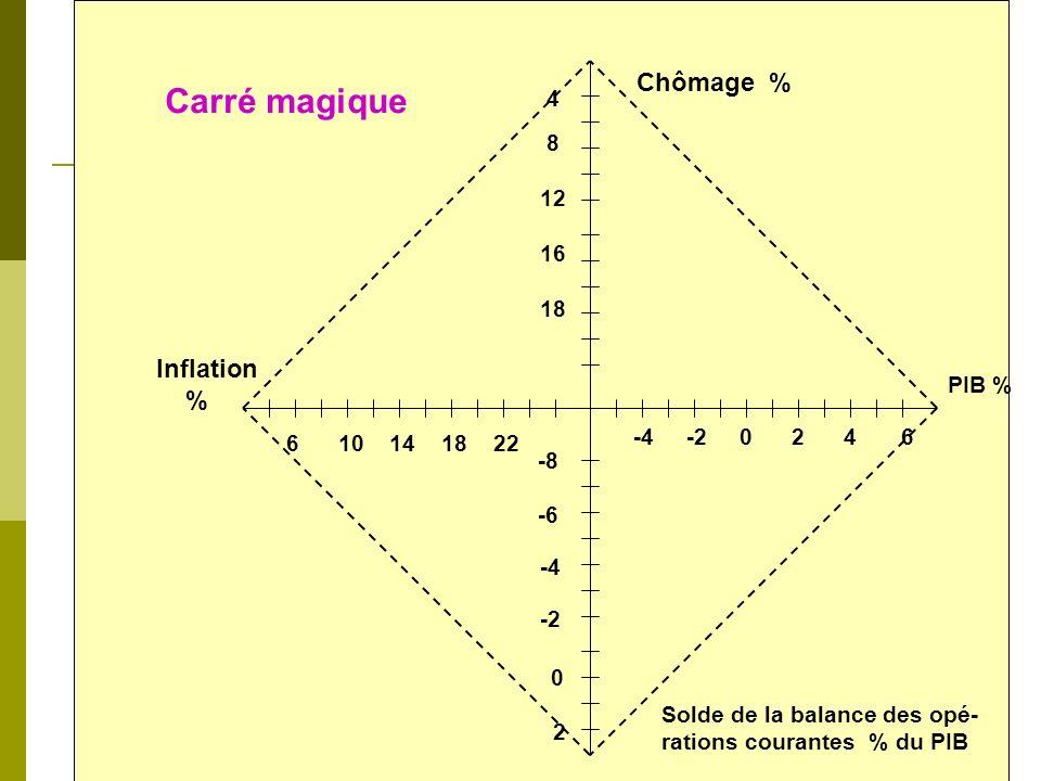 Chômage % Carré magique Inflation % 4 8 12 16 18 PIB % -4 -2 0 2 4 6