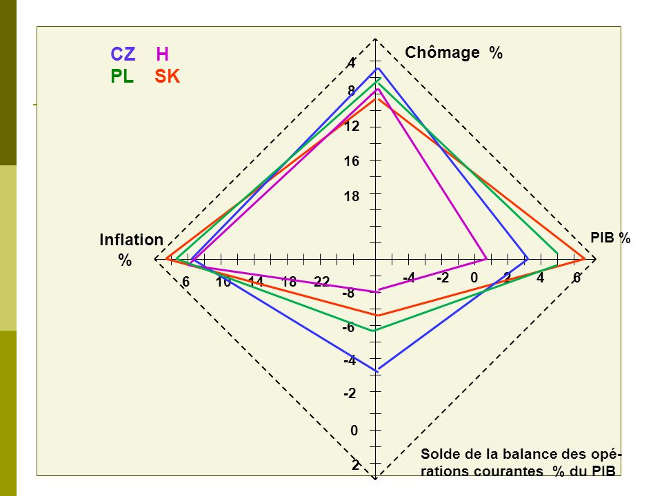 Chômage % CZ H PL SK Inflation % 4 8 12 16 18 PIB % -4 -2 0 2 4 6