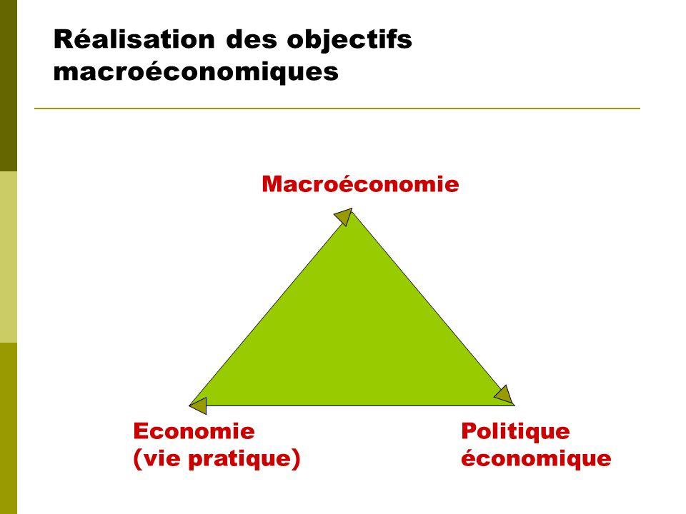 Réalisation des objectifs macroéconomiques