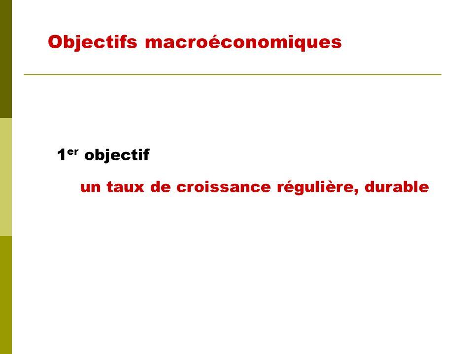 Objectifs macroéconomiques