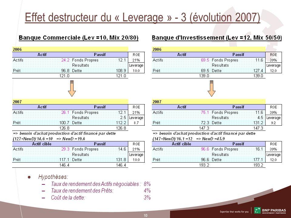 Effet destructeur du « Leverage » - 3 (évolution 2007)
