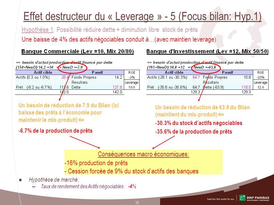 Effet destructeur du « Leverage » - 5 (Focus bilan: Hyp.1)