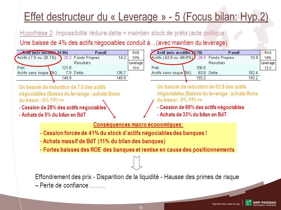 Effet destructeur du « Leverage » - 5 (Focus bilan: Hyp.2)