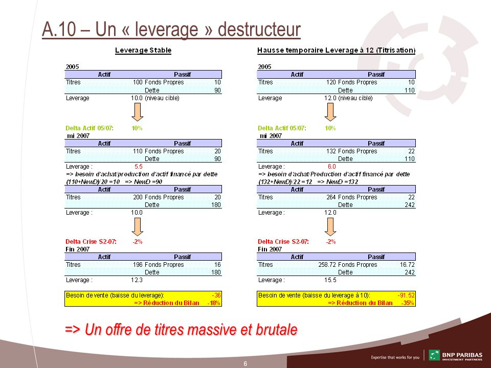 A.10 – Un « leverage » destructeur