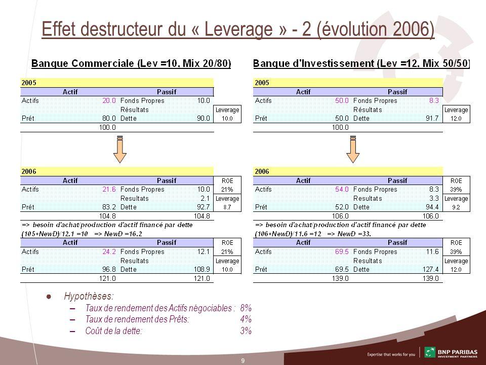 Effet destructeur du « Leverage » - 2 (évolution 2006)