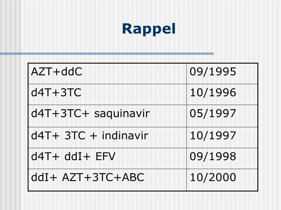 Rappel AZT+ddC 09/1995 d4T+3TC 10/1996 d4T+3TC+ saquinavir 05/1997