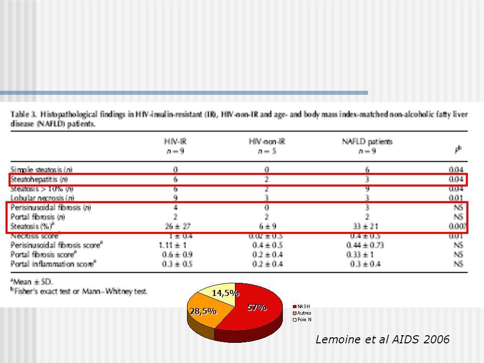 14,5% 57% 28,5% Lemoine et al AIDS 2006
