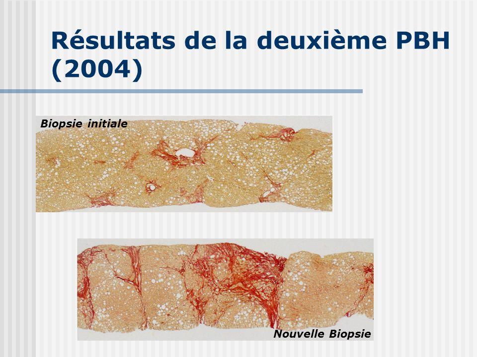 Résultats de la deuxième PBH (2004)