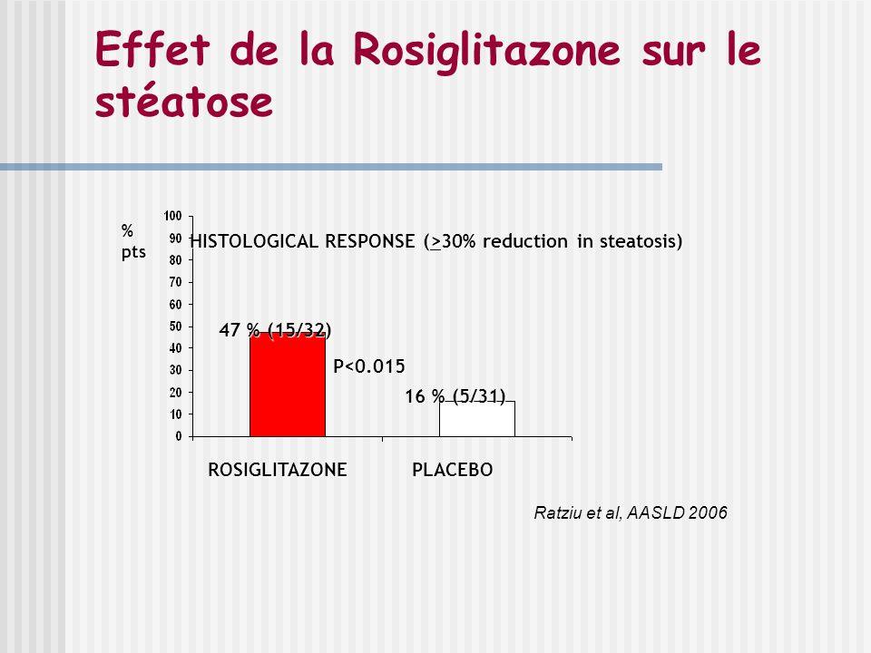 Effet de la Rosiglitazone sur le stéatose