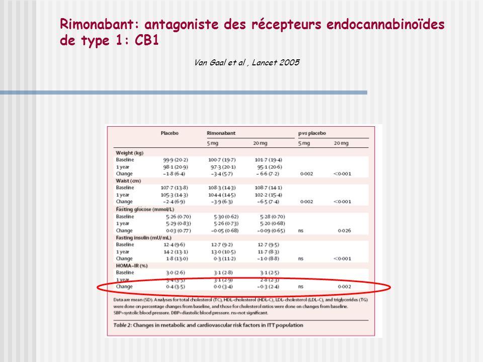 Rimonabant: antagoniste des récepteurs endocannabinoïdes