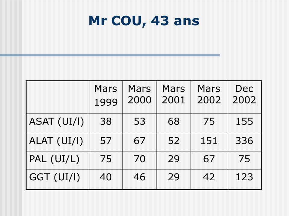 Mr COU, 43 ans Mars 1999 Mars 2000 Mars 2001 Mars 2002 Dec 2002