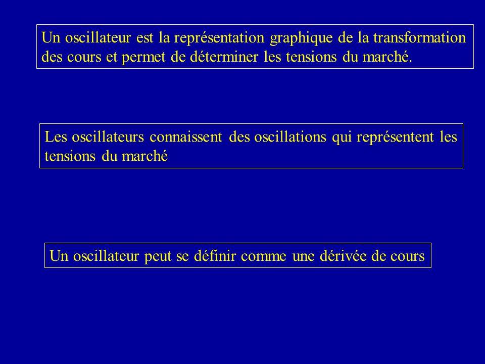 Un oscillateur est la représentation graphique de la transformation