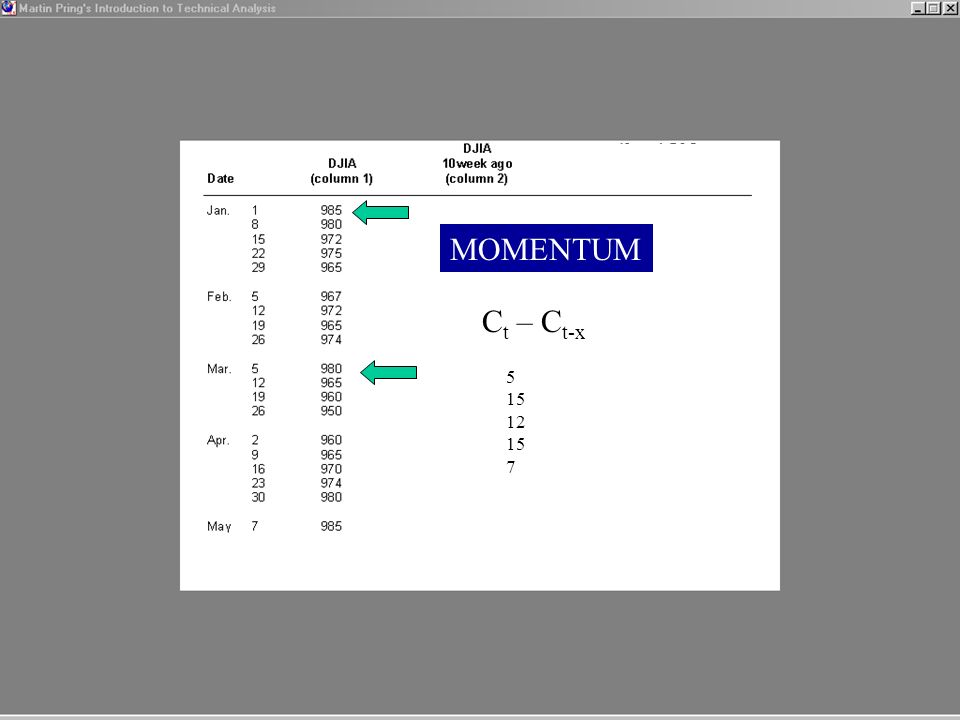 MOMENTUM Ct – Ct-x 5 15 12 7