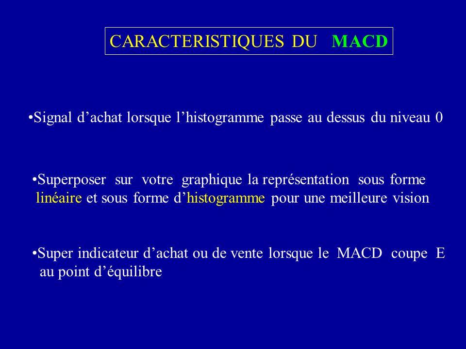CARACTERISTIQUES DU MACD