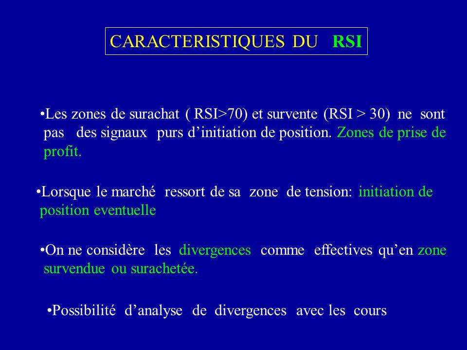 CARACTERISTIQUES DU RSI