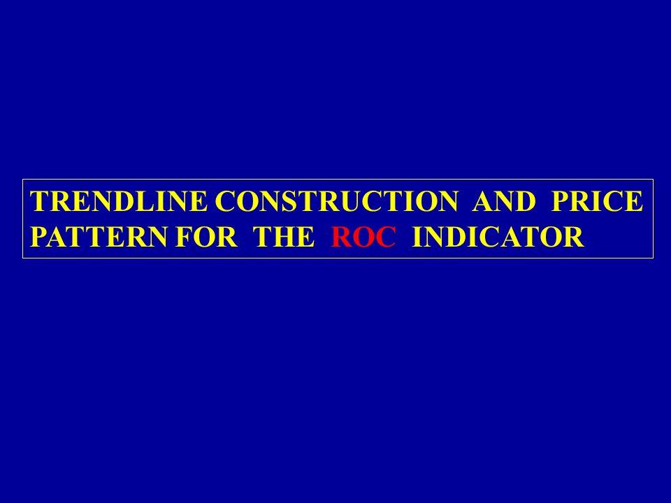 TRENDLINE CONSTRUCTION AND PRICE