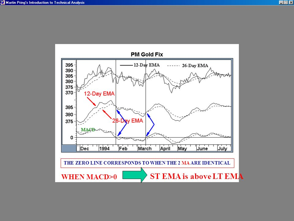 ST EMA is above LT EMA WHEN MACD>0