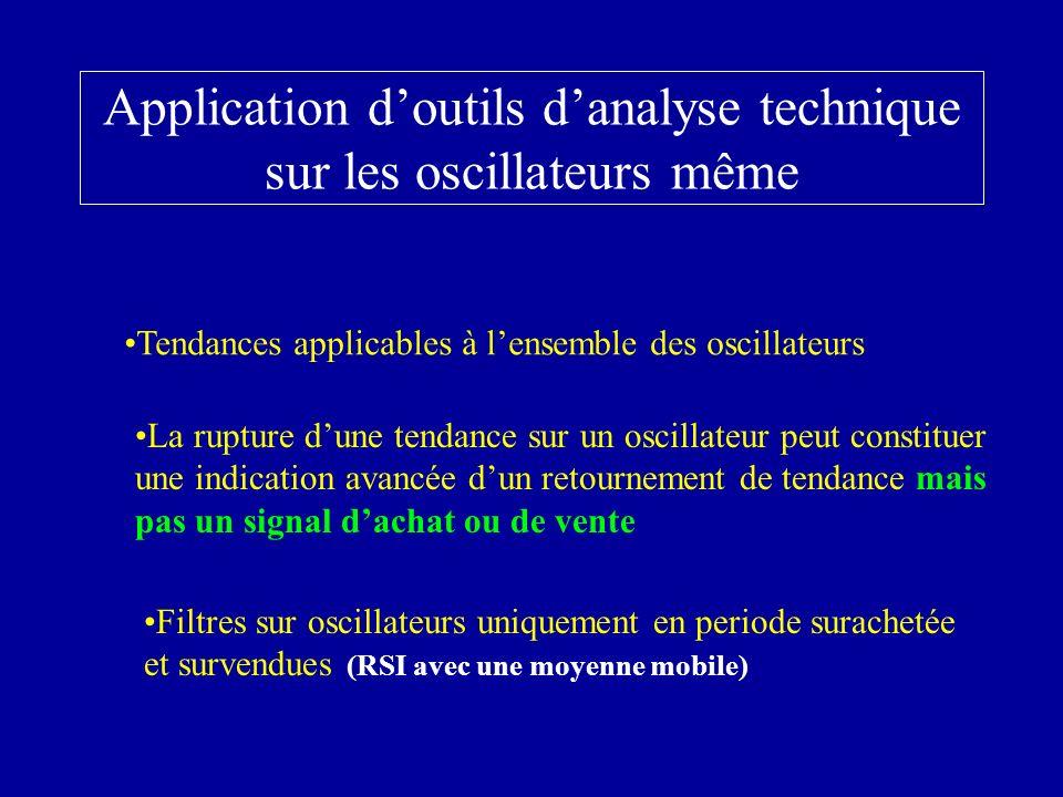 Application d'outils d'analyse technique sur les oscillateurs même