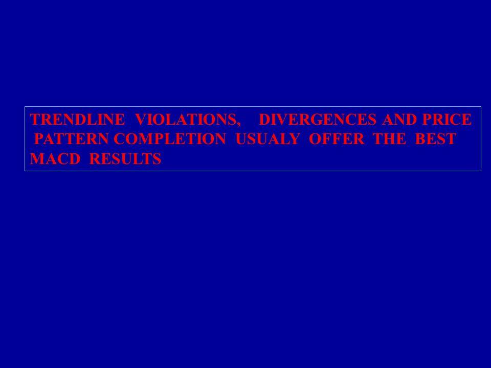 TRENDLINE VIOLATIONS, DIVERGENCES AND PRICE