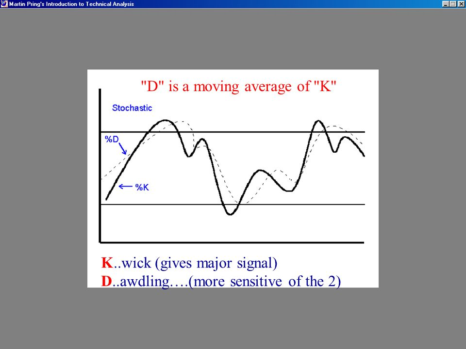 D is a moving average of K