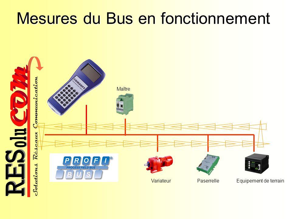 Mesures du Bus en fonctionnement
